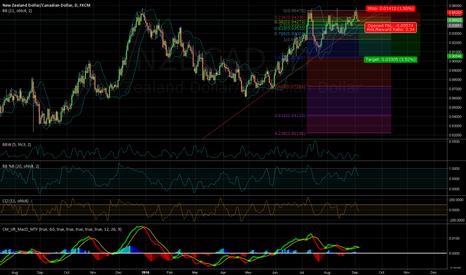 NZDCAD: /09060030/ NZDCAD. Short, if price cross trendline
