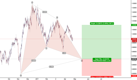 USDCHF: USD/CHF - Bullish Gartley
