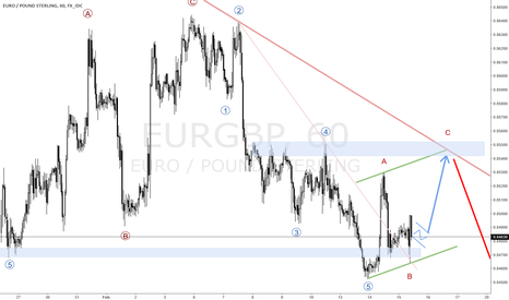 EURGBP: EURGBP SHORTTERM BUY LONGTERM SELL