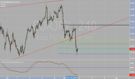 EURJPY: EURJPY: in downtrend