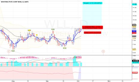 WLL: WLL - Long - Swing