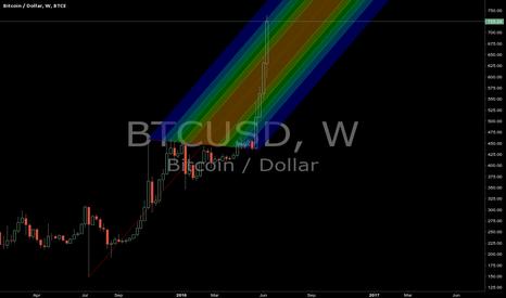 BTCUSD: is bitcoin drunk again ?