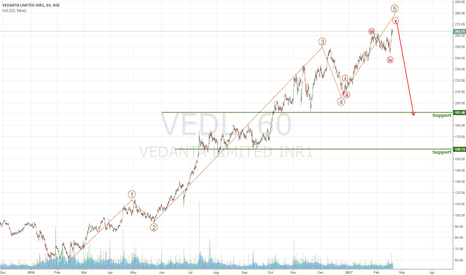 VEDL: Short on Rallies