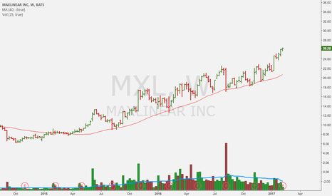 MXL: how bout that 40 week MA strategy?