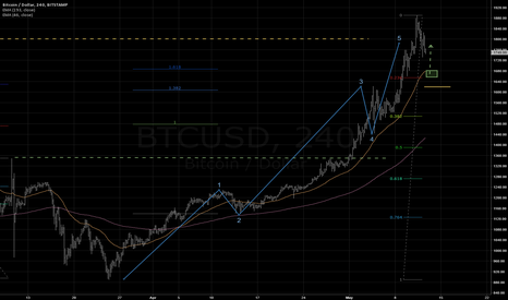 BTCUSD: Looks like the move up begins to fizzle out