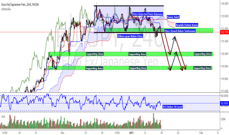 EURJPY: EUR/JPY Potential  Bearish Outlook