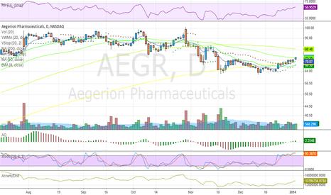 AEGR: Breaking thru 50MA w/expanding volume.
