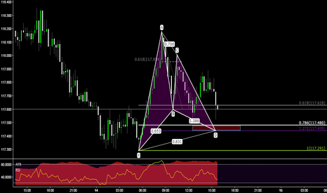 USDJPY: USDJPY ON 15m potencial bullish gartley setting up