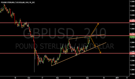 GBPUSD: GBPUSD WAITING FOR A BREAK !