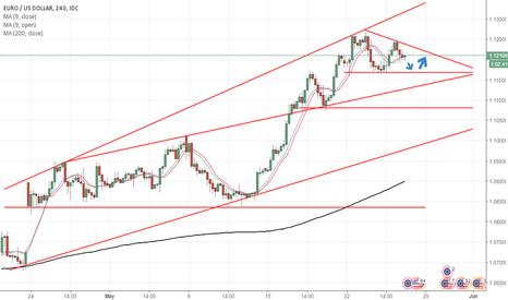 EURUSD: EURUSD Trading Ideas
