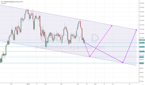 USDJPY: USDJPY descending channel long