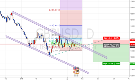 GBPUSD: Cable hv a perfect ratio to short it