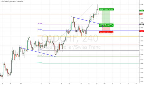 CADCHF: Long on CAD/CHF after pullback
