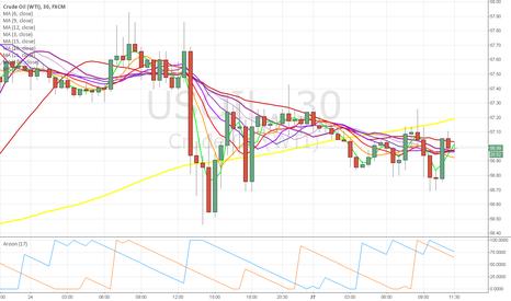 USOIL: crude looking weak