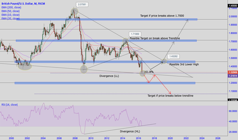 GBPUSD: GBPUSD MONTHLY OUTLOOK