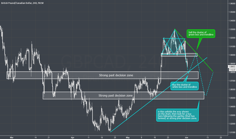 GBPCAD: GBPCAD - 4H - General outlook and Head and Shoulders