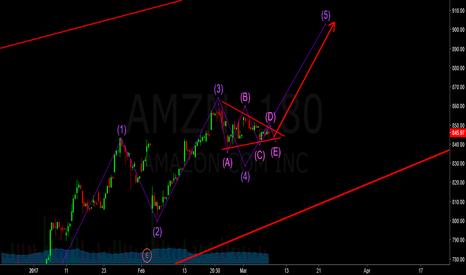 AMZN: amzn - classic elliot wave triangle