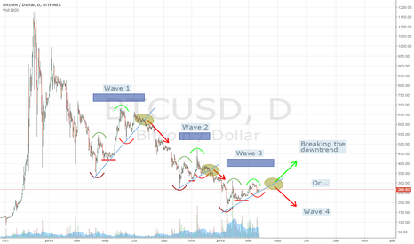 BTCUSD: Bearish waves