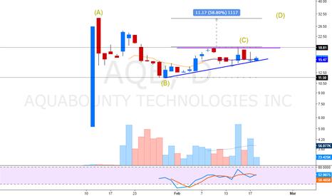 AQB: ABCD pattern