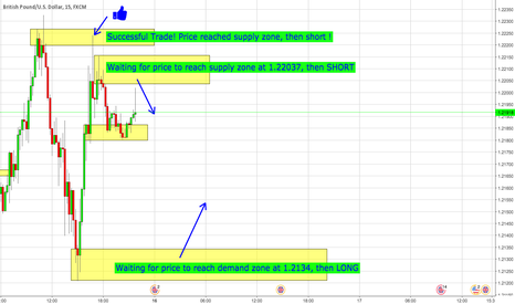 GBPUSD: Supply and Demand GBPUSD
