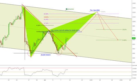 GER30: (4h) One neck to violate, One Bat @ Structure