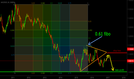 AUDNZD: Perfect Swing Trade : Sell audnzd now!