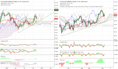 DXY: USD - some damage now, tragedy later?