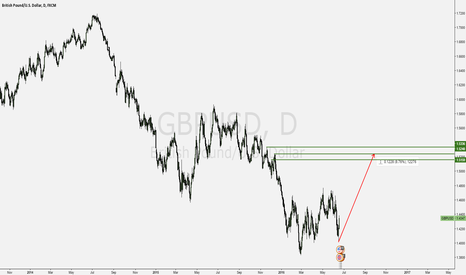 GBPUSD: Huge Bullish potential on GBPUSD