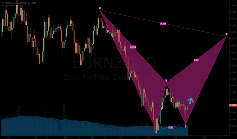 EURNZD: Possible LONG