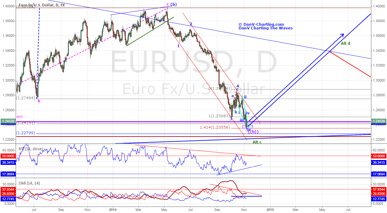 "EURUSD - Could it be the ""come back kid""?"