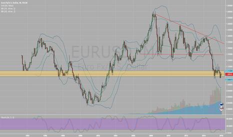 EURUSD: Eur long play