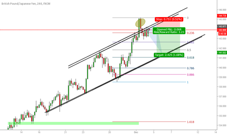 GBPJPY: GBPJPY H4 // Short after fake-breakout