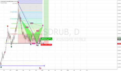 USDRUB: USD/RUB