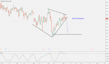 SBUX: Sell the breakout