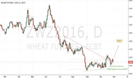 ZWZ2016: CBoT Wheat