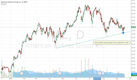 AAL: The Nosedive Trade, American Airlines (NASDAQ:AAL)