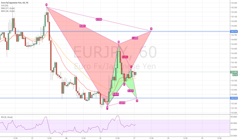 EURJPY: EURJPY - Keep eyes in the harmonics