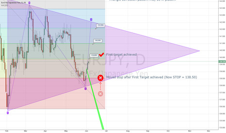 EURJPY: EUR/JPY Long with 3 targets - Corrective Triangle after Wave 5