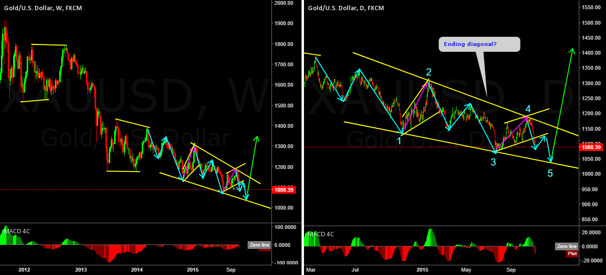 GOLD is it an ending diagonal?