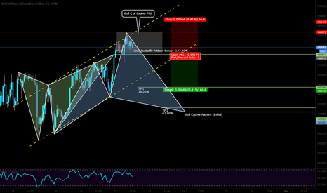 GBPCAD: SHORT with 66 pips of risk + BIAS!