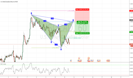 USDCAD: Potential Bearish Cypher in USDCAD