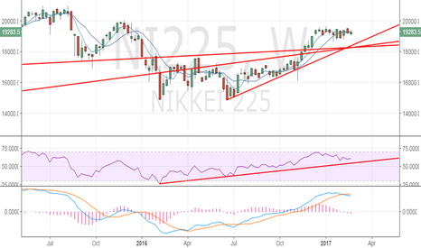 NI225: Nikkei - Monday's open is critical