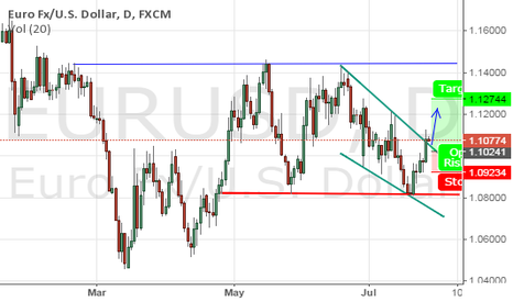 EURUSD: Broke out off down trend line but waiting for reconfirmation