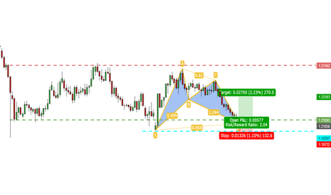 "GBPUSD: GBPUSD: Long-term strategy with a BULLISH BAT on ""D1"" chart!"
