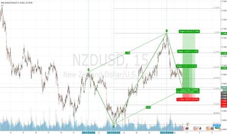 NZDUSD: Bullish AB=CD