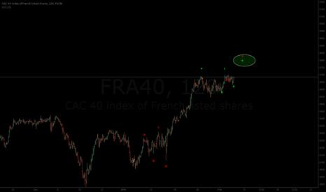 FRA40: my 2H chart's