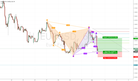 EURUSD: Cypher into Bat EURUSD 1h