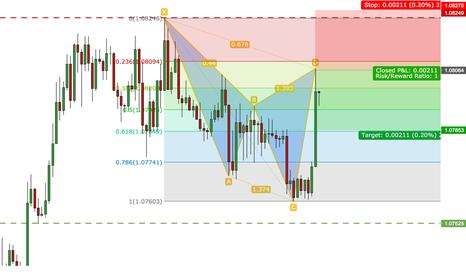 EURUSD: EURUSD: BEARISH CYPHER pattern on M60 charts!