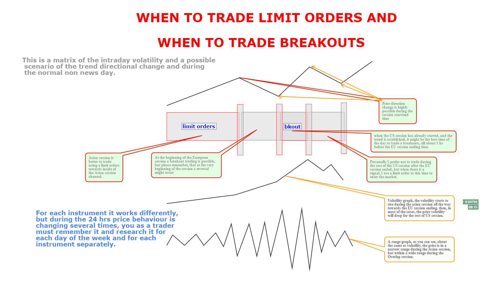 WHEN TO TRADE LIMIT ORDERS AND WHEN TO TRADE BREAKOUTS