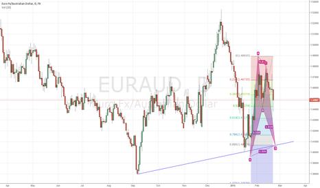 EURAUD: EURAUD bullish bat potentially completing at trendline support